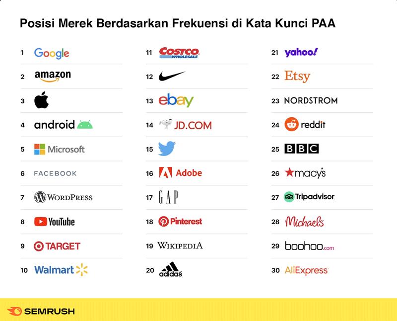 Tabel People Also Ask dan Brand